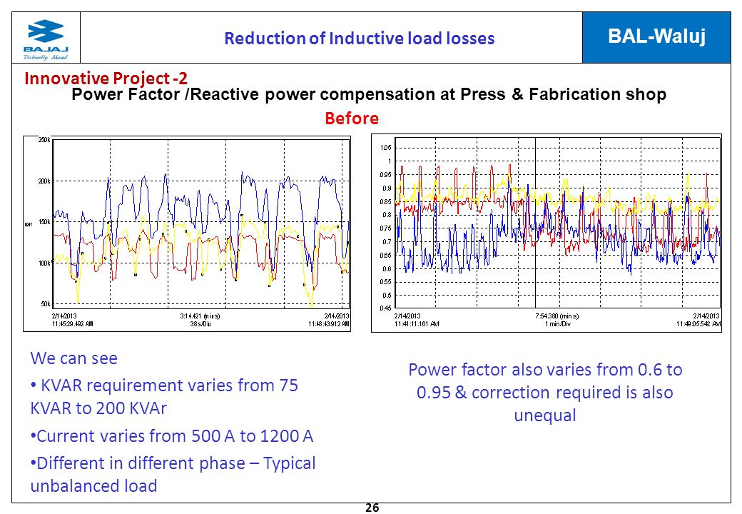 26 BAL-Waluj Power Factor /Reactive power compensation at Press & Fabrication shop Reduction of Inductive load losses Before We can see KVAR requirement varies from 75 KVAR to 200 KVAr Current varies from 500 A to 1200 A Different in different phase – Typical unbalanced load Power factor also varies from 0.6 to 0.95 & correction required is also unequal Innovative Project -2
