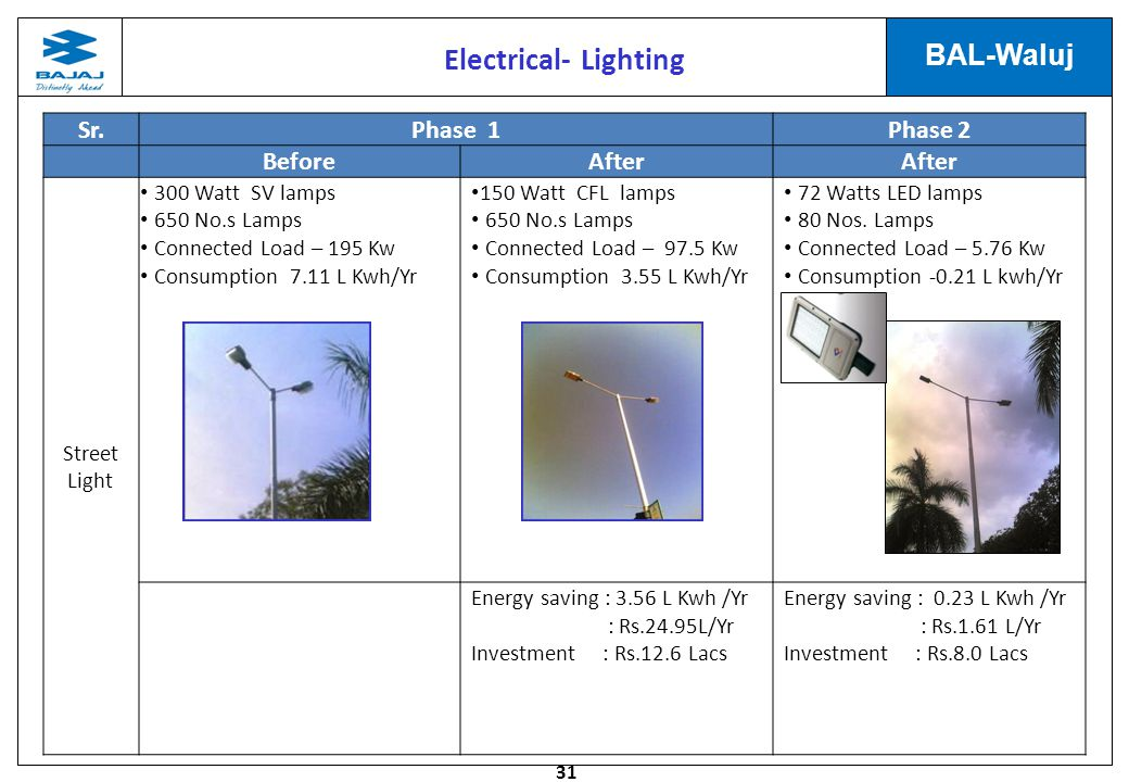 31 BAL-Waluj Sr.Phase 1Phase 2 BeforeAfter Street Light 300 Watt SV lamps 650 No.s Lamps Connected Load – 195 Kw Consumption 7.11 L Kwh/Yr 150 Watt CFL lamps 650 No.s Lamps Connected Load – 97.5 Kw Consumption 3.55 L Kwh/Yr 72 Watts LED lamps 80 Nos.