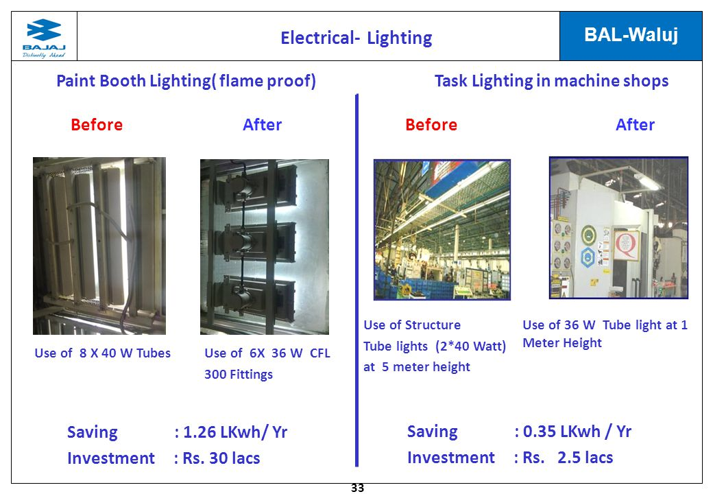 33 BAL-Waluj Task Lighting in machine shops Use of Structure Tube lights (2*40 Watt) at 5 meter height Use of 36 W Tube light at 1 Meter Height Saving : 0.35 LKwh / Yr Investment : Rs.