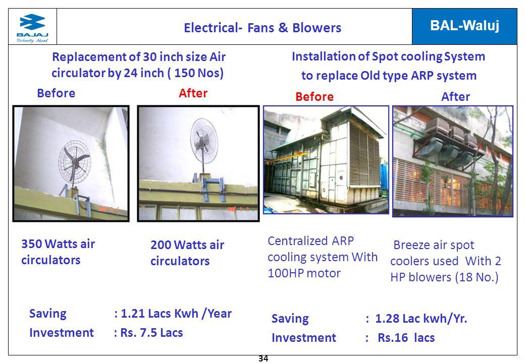 34 BAL-Waluj AfterBefore 350 Watts air circulators Saving : 1.21 Lacs Kwh /Year Investment : Rs. 7.5 Lacs Replacement of 30 inch size Air circulator b