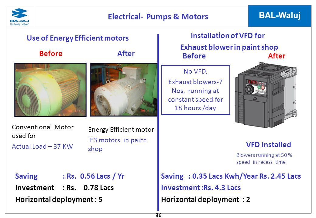 36 BAL-Waluj Electrical- Pumps & Motors Use of Energy Efficient motors Conventional Motor used for Actual Load – 37 KW Energy Efficient motor IE3 motors in paint shop Saving : Rs.