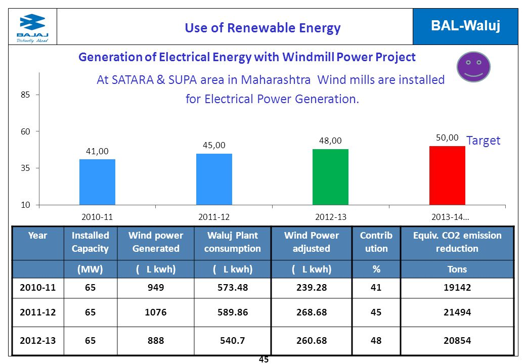 45 BAL-Waluj Generation of Electrical Energy with Windmill Power Project YearInstalled Capacity Wind power Generated Waluj Plant consumption Wind Power adjusted Contrib ution Equiv.