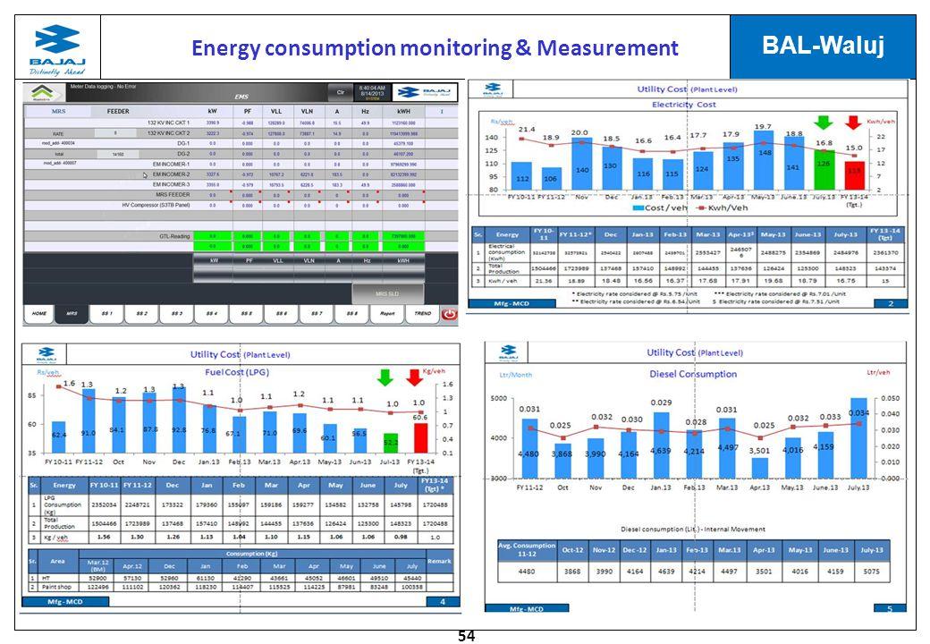 54 BAL-Waluj Energy consumption monitoring & Measurement