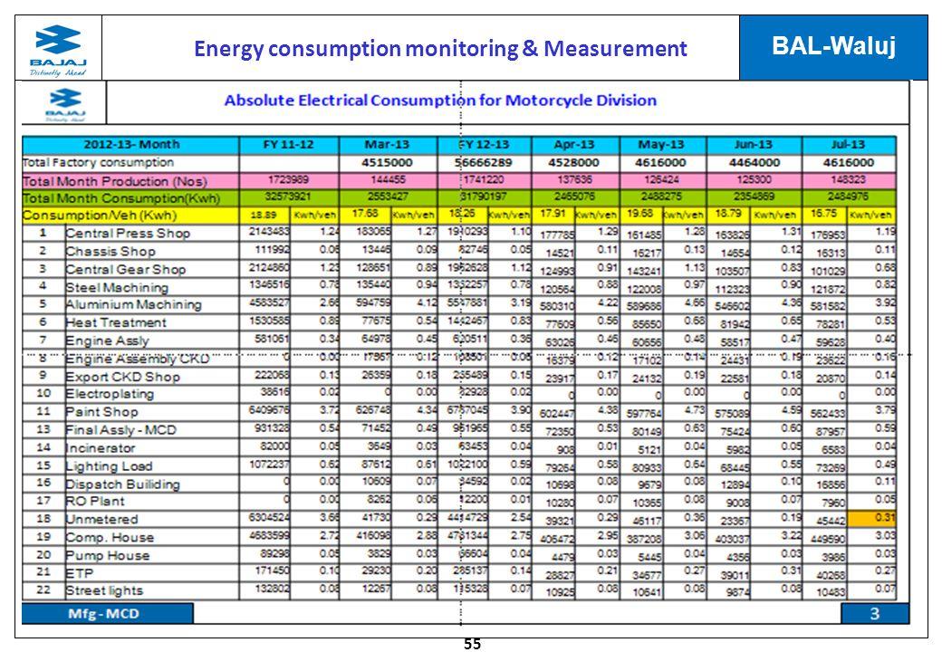 55 BAL-Waluj Energy consumption monitoring & Measurement
