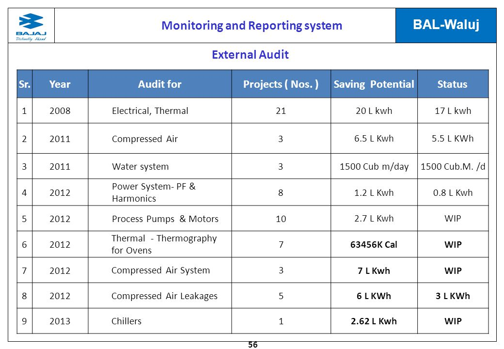 56 BAL-Waluj Monitoring and Reporting system External Audit Sr.YearAudit forProjects ( Nos.