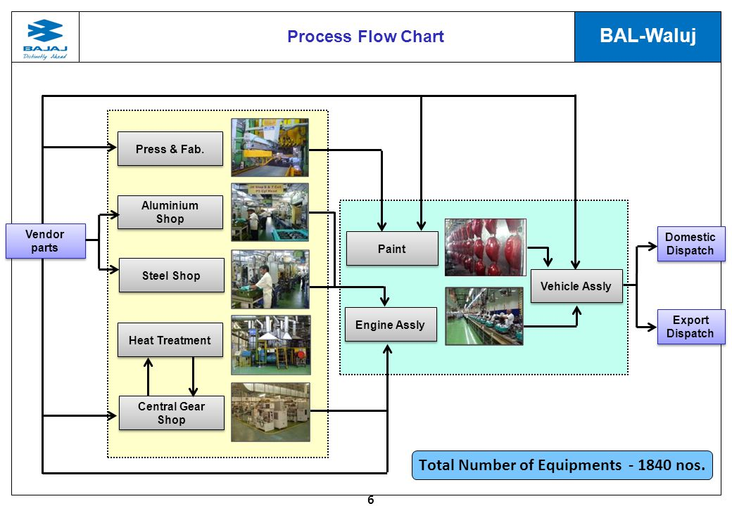 6 BAL-Waluj Process Flow Chart Total Number of Equipments - 1840 nos.