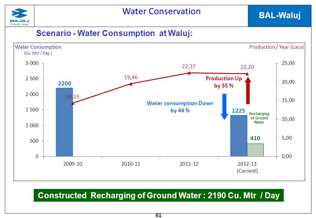 61 BAL-Waluj Scenario - Water Consumption at Waluj: Water consumption Down by 44 % Production Up by 55 % Constructed Recharging of Ground Water : 2190