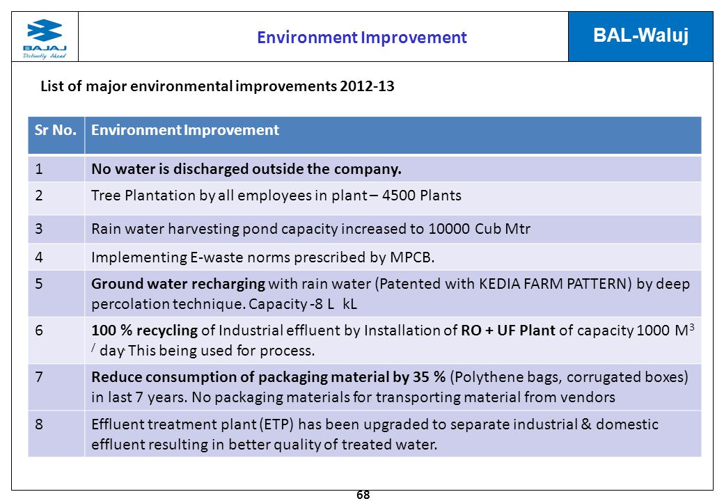 68 BAL-Waluj Sr No.Environment Improvement 1No water is discharged outside the company.
