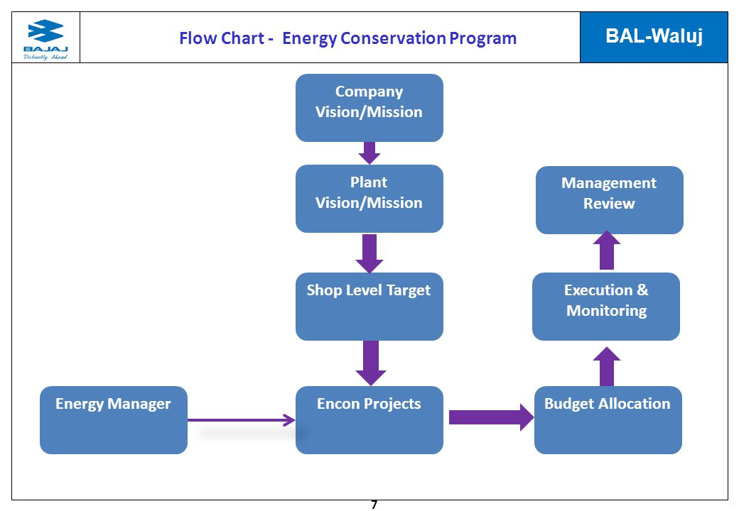 7 BAL-Waluj Flow Chart - Energy Conservation Program Company Vision/Mission Plant Vision/Mission Shop Level Target Encon ProjectsEnergy Manager Management Review Budget Allocation Execution & Monitoring