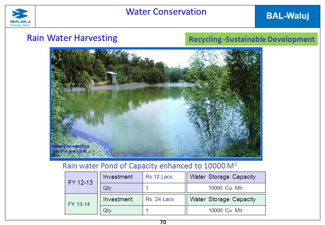 70 BAL-Waluj Water Conservation Rain Water Harvesting Rain water Pond of Capacity enhanced to 10000 M 3 Investment Rs.12 Lacs Qty1 Water Storage Capacity 10000 Cu.