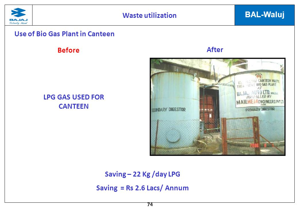 74 BAL-Waluj LPG GAS USED FOR CANTEEN Saving – 22 Kg /day LPG Saving = Rs 2.6 Lacs/ Annum Use of Bio Gas Plant in Canteen Before After Waste utilization
