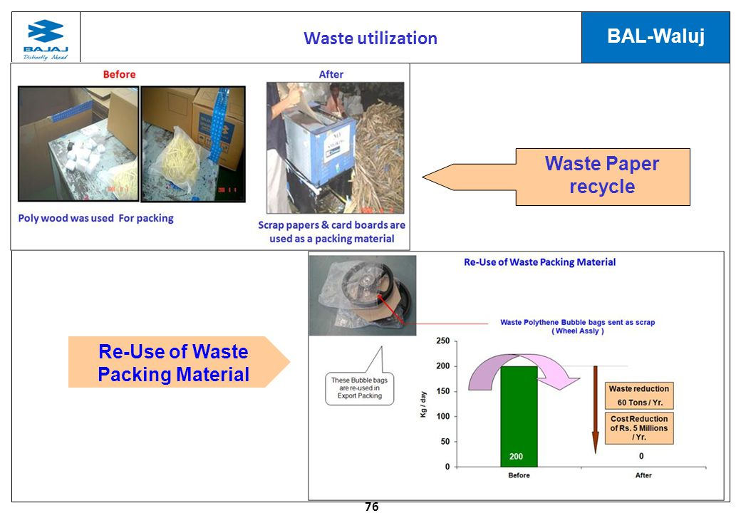 76 BAL-Waluj Re-Use of Waste Packing Material Waste utilization Waste Paper recycle