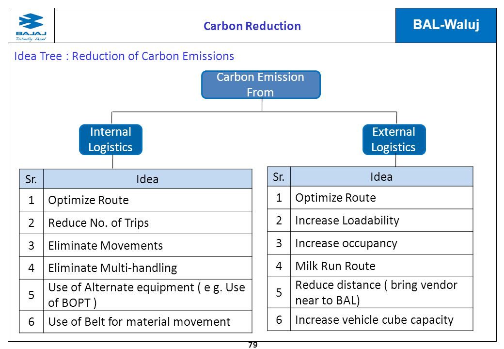 79 BAL-Waluj Idea Tree : Reduction of Carbon Emissions Internal Logistics External Logistics Carbon Emission From Sr.Idea 1Optimize Route 2Reduce No.