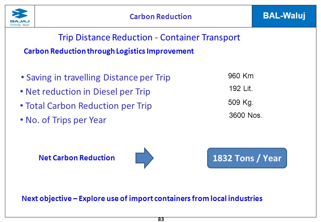 83 BAL-Waluj Saving in travelling Distance per Trip Net reduction in Diesel per Trip Total Carbon Reduction per Trip No.