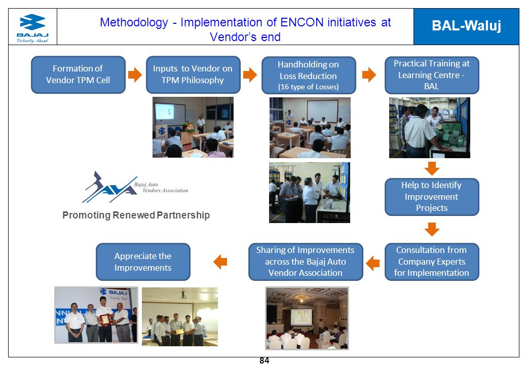 84 BAL-Waluj Formation of Vendor TPM Cell Inputs to Vendor on TPM Philosophy Handholding on Loss Reduction (16 type of Losses) Practical Training at Learning Centre - BAL Help to Identify Improvement Projects Consultation from Company Experts for Implementation Sharing of Improvements across the Bajaj Auto Vendor Association Appreciate the Improvements Promoting Renewed Partnership Methodology - Implementation of ENCON initiatives at Vendors end