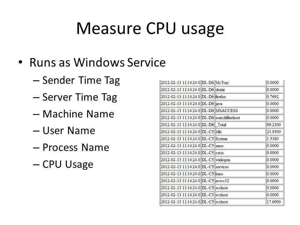 Measure CPU usage Runs as Windows Service – Sender Time Tag – Server Time Tag – Machine Name – User Name – Process Name – CPU Usage