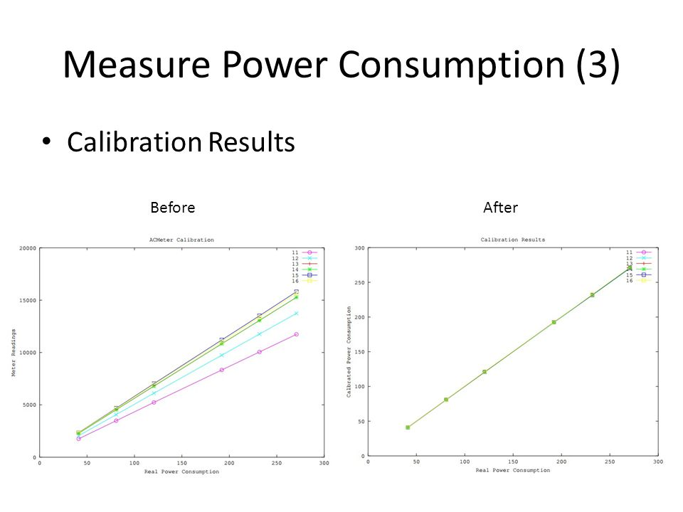 Measure Power Consumption (3) Calibration Results BeforeAfter