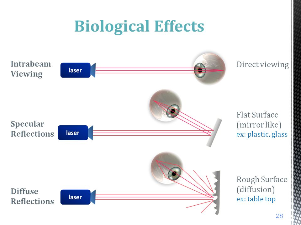 27 Biological Effects Ultraviolet Radiation 180 - 400nm (damages cornea and lens) Hazardous Properties –Invisible to eye –Delayed sensation effect –Ch