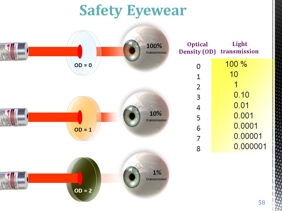 Ultraviolet VisibleInfrared Argon (488 nm and 514 nm) KTP (532 nm) Ruby (694 nm) Nd:YAG (1060 nm) 57 Personal Protective Equipment Safety Eyewear Sele