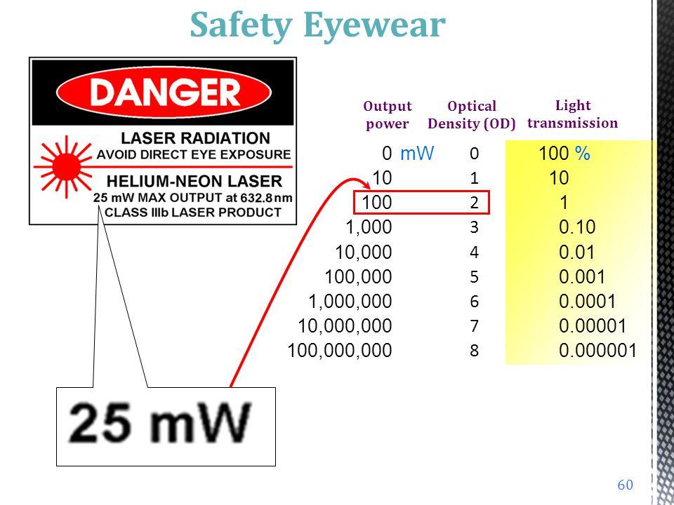 012345678012345678 100 % 10 1 0.10 0.01 0.001 0.0001 0.00001 0.000001 Optical Density (OD) Light transmission 100% transmission 10% transmission 1% tr