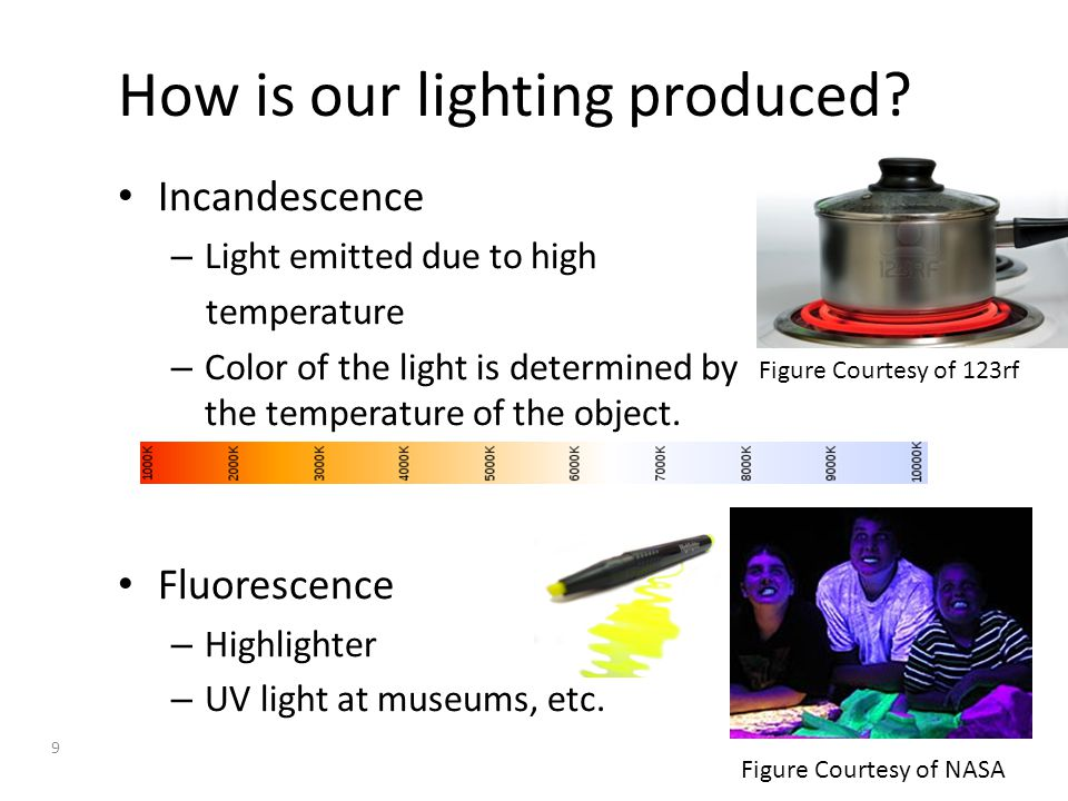 Lets have a look at light bulbs Incandescent vs.