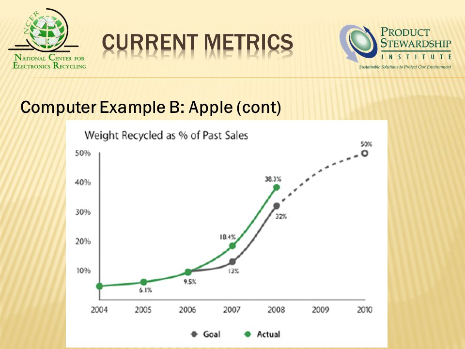 Computer Example B: Apple (cont)