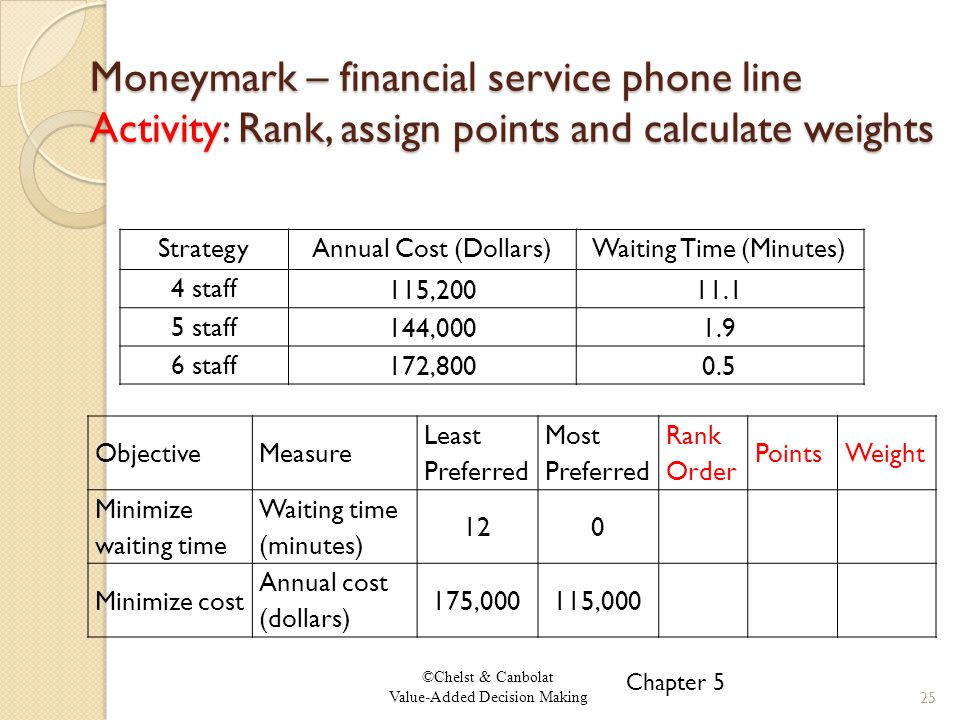 ©Chelst & Canbolat Value-Added Decision Making Moneymark – financial service phone line Activity: Rank, assign points and calculate weights Chapter 5 25 StrategyAnnual Cost (Dollars)Waiting Time (Minutes) 4 staff 115,20011.1 5 staff 144,0001.9 6 staff 172,8000.5 ObjectiveMeasure Least Preferred Most Preferred Rank Order PointsWeight Minimize waiting time Waiting time (minutes) 120 Minimize cost Annual cost (dollars) 175,000115,000