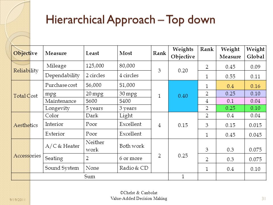 ©Chelst & Canbolat Value-Added Decision Making 9/19/2011 Hierarchical Approach – Top down 31 ObjectiveMeasureLeastMostRank Weights Objective Rank Weight Measure Weight Global Reliability Mileage125,00080,000 30.20 20.450.09 Dependability2 circles4 circles 10.550.11 Total Cost Purchase cost$6,000$1,000 10.40 10.40.16 mpg20 mpg30 mpg 20.250.10 Maintenance$600$400 40.10.04 Longevity5 years3 years 20.250.10 Aesthetics ColorDarkLight 40.15 20.40.04 InteriorPoorExcellent 30.150.015 ExteriorPoorExcellent 10.450.045 Accessories A/C & Heater Neither work Both work 20.25 30.30.075 Seating26 or more 20.30.075 Sound SystemNoneRadio & CD 10.40.10 Sum 1