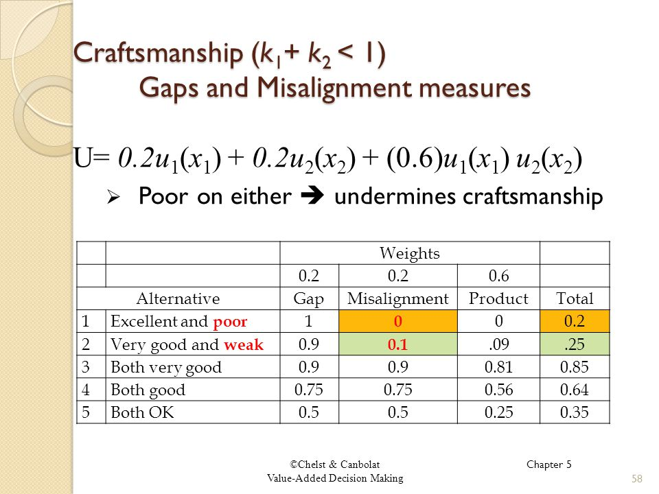 ©Chelst & Canbolat Value-Added Decision Making Craftsmanship (k 1 + k 2 < 1) Gaps and Misalignment measures 58 U= 0.2u 1 (x 1 ) + 0.2u 2 (x 2 ) + (0.6)u 1 (x 1 ) u 2 (x 2 ) Poor on either undermines craftsmanship Chapter 5 Weights 0.2 0.6 AlternativeGapMisalignmentProductTotal 1Excellent and poor 1 0 00.2 2Very good and weak 0.9 0.1.09.25 3Both very good0.9 0.810.85 4Both good0.75 0.560.64 5Both OK0.5 0.250.35