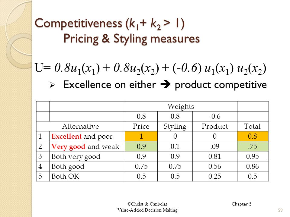 ©Chelst & Canbolat Value-Added Decision Making Competitiveness (k 1 + k 2 > 1) Pricing & Styling measures 59 U= 0.8u 1 (x 1 ) + 0.8u 2 (x 2 ) + (-0.6) u 1 (x 1 ) u 2 (x 2 ) Excellence on either product competitive Chapter 5 Weights 0.8 -0.6 AlternativePriceStylingProductTotal 1 Excellent and poor1000.8 2 Very good and weak0.90.1.09.75 3Both very good0.9 0.810.95 4Both good0.75 0.560.86 5Both OK0.5 0.250.5