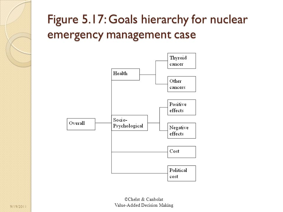 ©Chelst & Canbolat Value-Added Decision Making 9/19/2011 Figure 5.17: Goals hierarchy for nuclear emergency management case