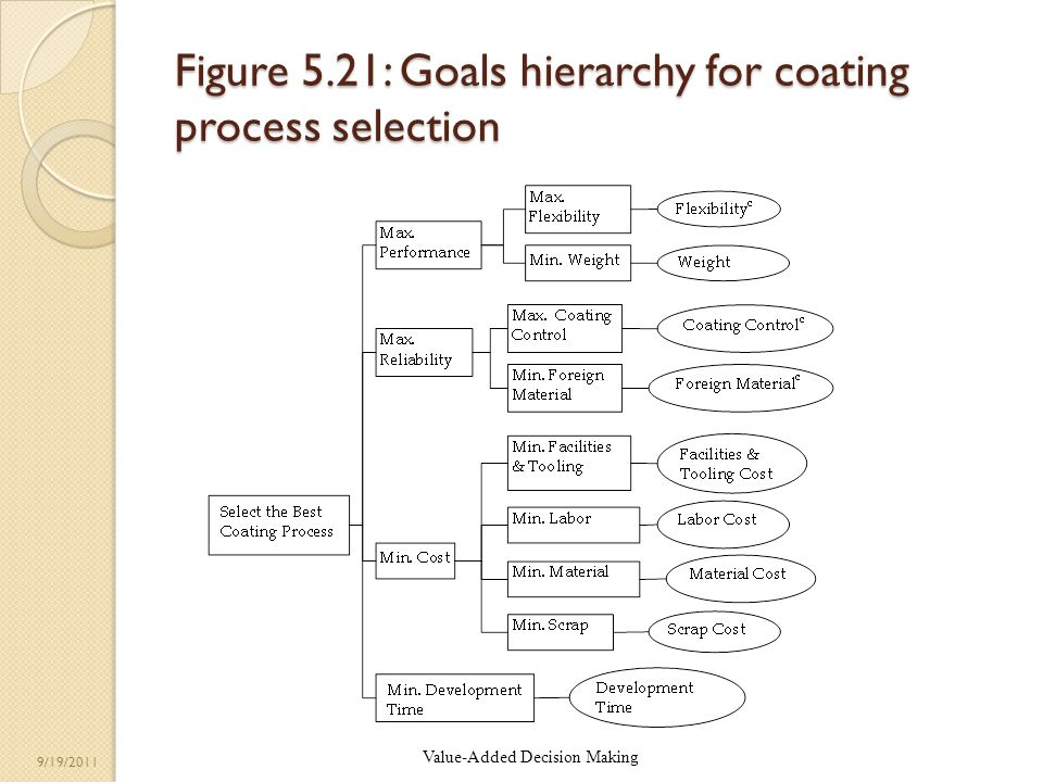 ©Chelst & Canbolat Value-Added Decision Making 9/19/2011 Figure 5.21: Goals hierarchy for coating process selection
