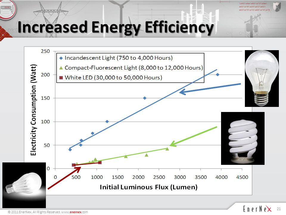 © 2011 EnerNex. All Rights Reserved. www.enernex.com Increased Energy Efficiency 21