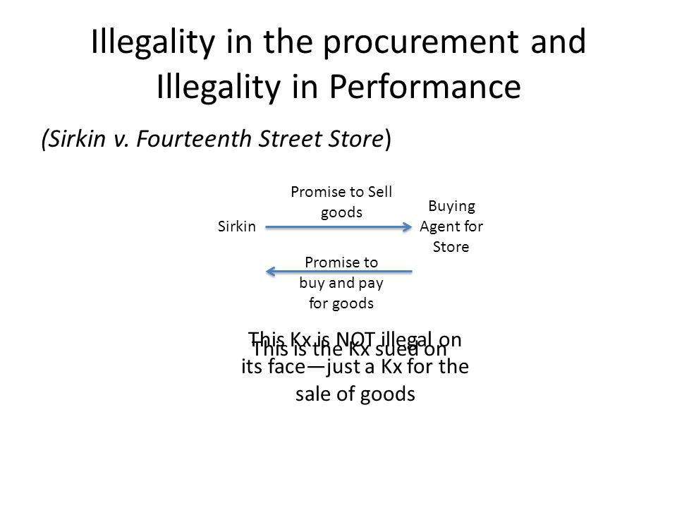 Illegality in the procurement and Illegality in Performance (Sirkin v.