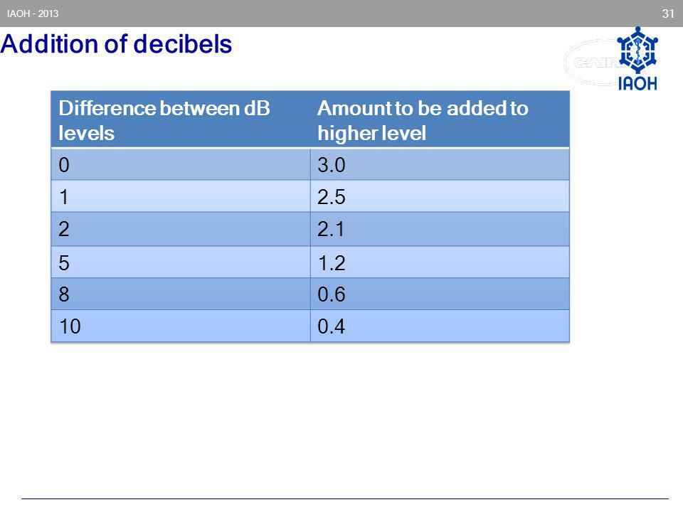 IAOH - 2013 31 Addition of decibels