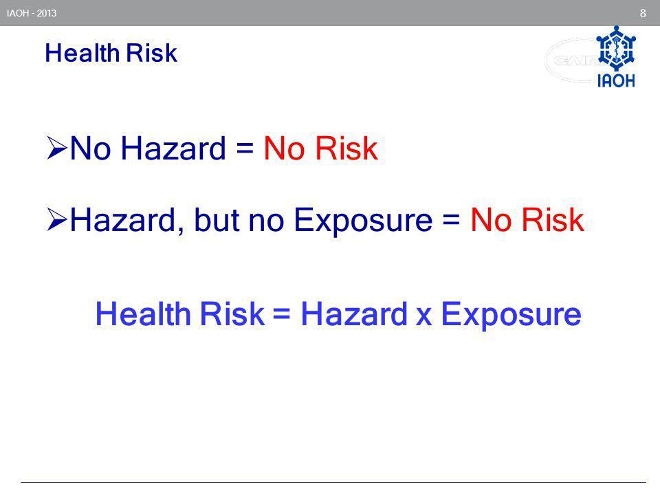 IAOH - 2013 8 Health Risk No Hazard = No Risk Hazard, but no Exposure = No Risk Health Risk = Hazard x Exposure