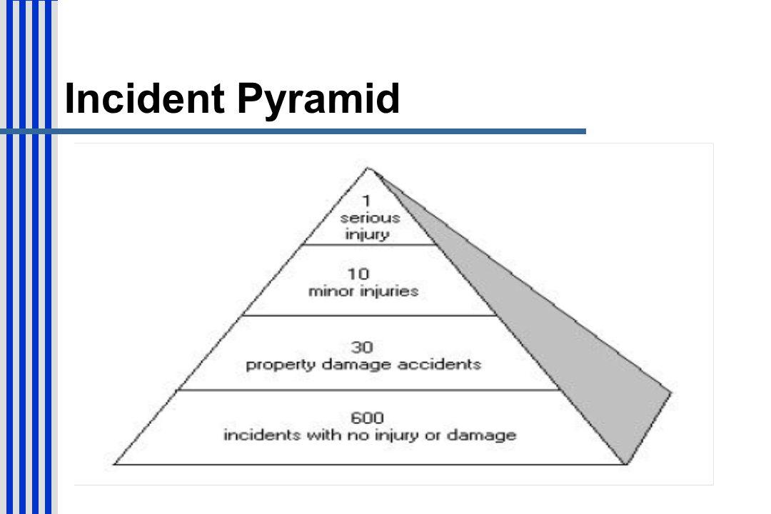 Incident Pyramid