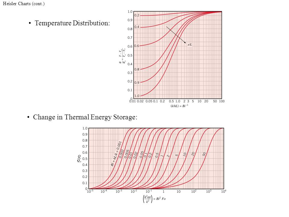 Heisler Charts (cont.) Temperature Distribution: Change in Thermal Energy Storage: