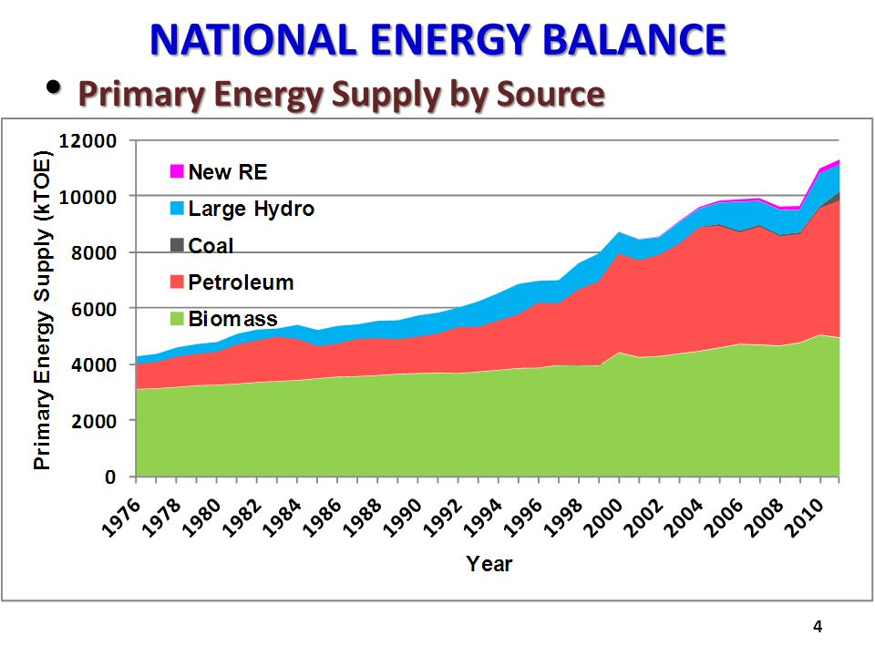 NATIONAL ENERGY BALANCE Primary Energy Supply by Source Primary Energy Supply by Source 4