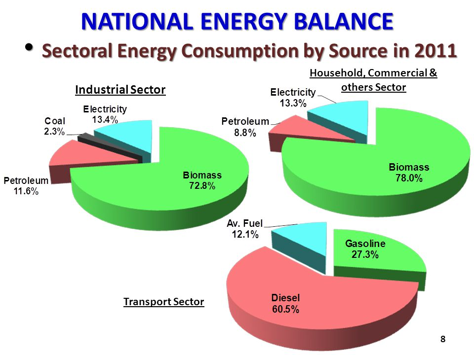 NATIONAL ENERGY BALANCE Sectoral Energy Consumption by Source in 2011 Sectoral Energy Consumption by Source in 2011 8 Industrial Sector Household, Com