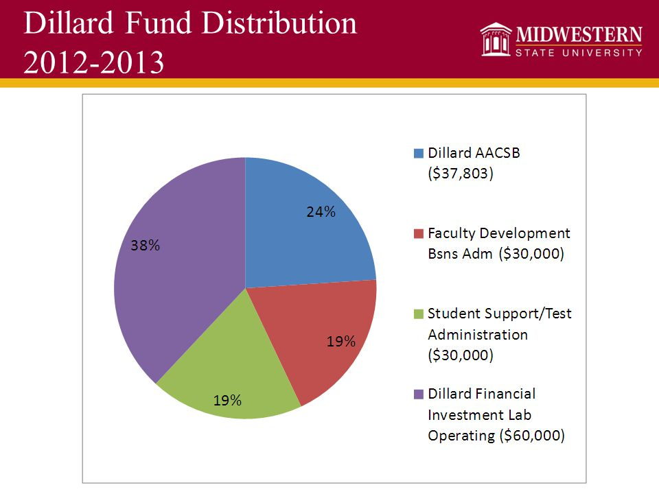 Dillard Fund Distribution 2012-2013