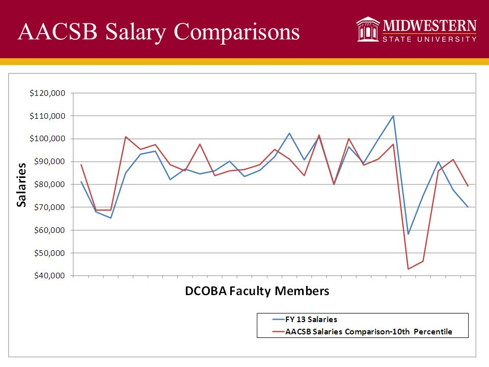 AACSB Salary Comparisons
