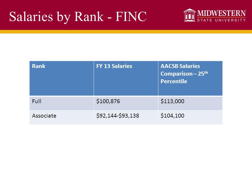 Salaries by Rank - FINC RankFY 13 SalariesAACSB Salaries Comparison – 25 th Percentile Full$100,876$113,000 Associate$92,144-$93,138$104,100