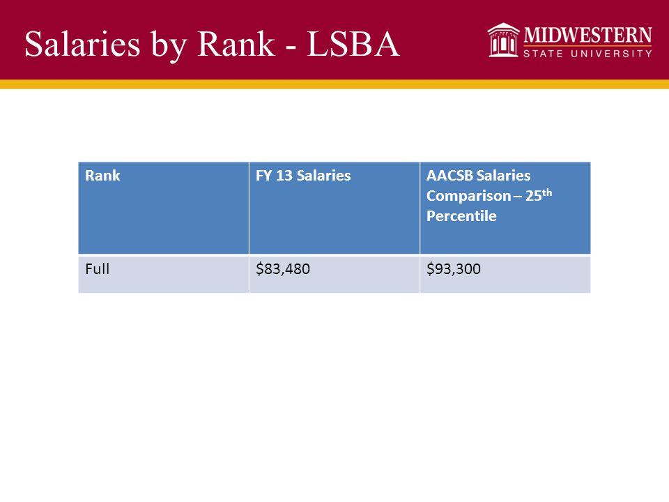 Salaries by Rank - LSBA RankFY 13 SalariesAACSB Salaries Comparison – 25 th Percentile Full$83,480$93,300