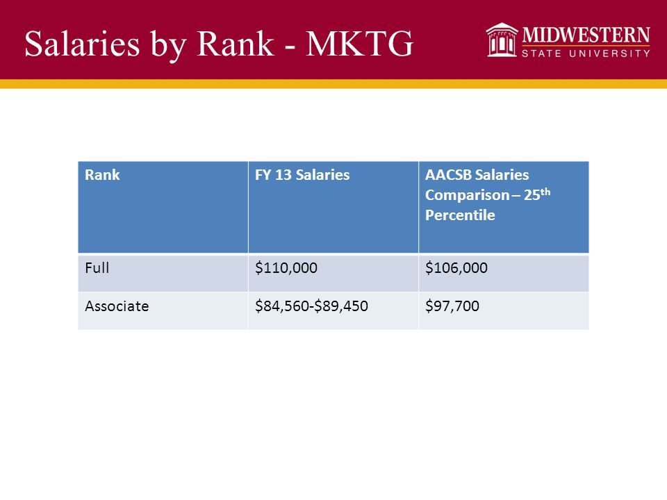 Salaries by Rank - MKTG RankFY 13 SalariesAACSB Salaries Comparison – 25 th Percentile Full$110,000$106,000 Associate$84,560-$89,450$97,700