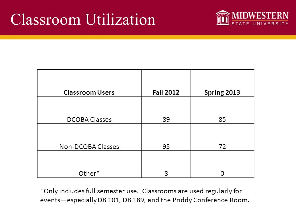 Classroom Utilization Classroom UsersFall 2012Spring 2013 DCOBA Classes8985 Non-DCOBA Classes9572 Other*80 *Only includes full semester use. Classroom