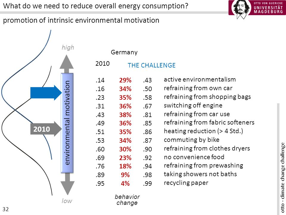 otto - climate change challenge 32 What do we need to reduce overall energy consumption.