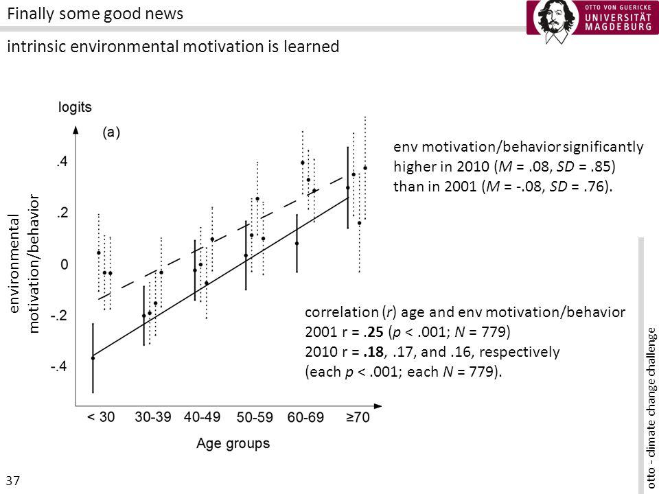 otto - climate change challenge 37 Finally some good news intrinsic environmental motivation is learned correlation (r) age and env motivation/behavior 2001 r =.25 (p <.001; N = 779) 2010 r =.18,.17, and.16, respectively (each p <.001; each N = 779).