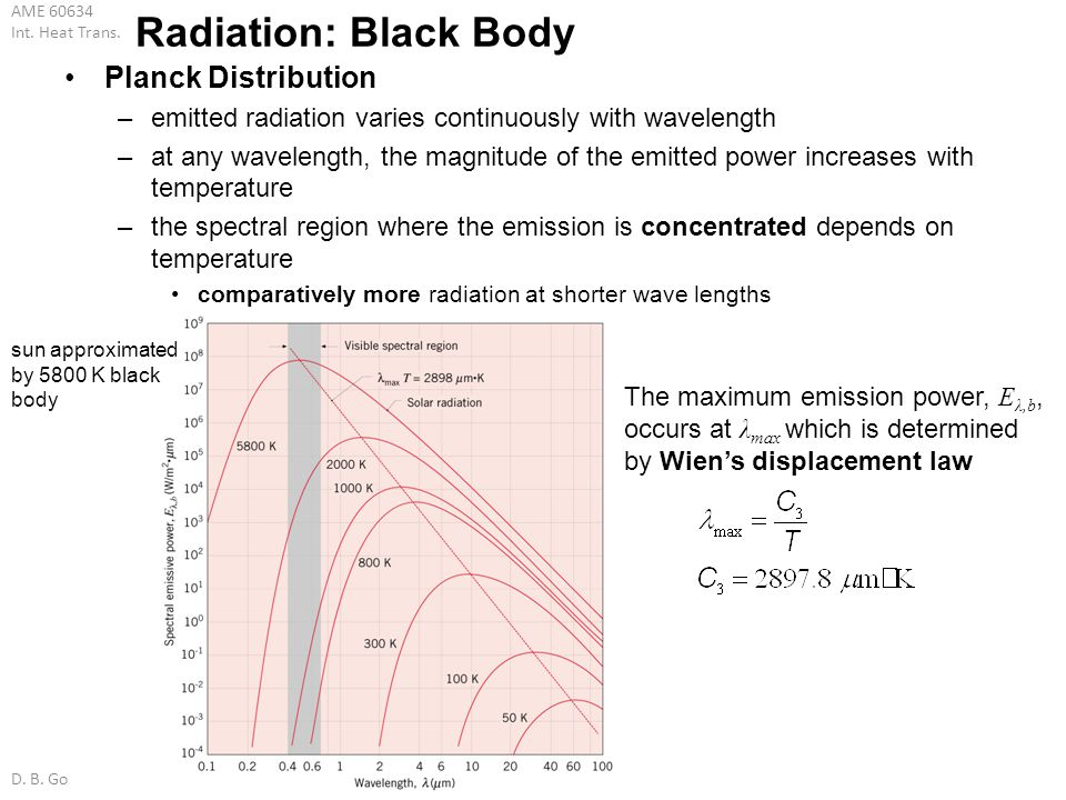 AME 60634 Int. Heat Trans. D. B. Go Radiation: Black Body Planck Distribution –emitted radiation varies continuously with wavelength –at any wavelengt