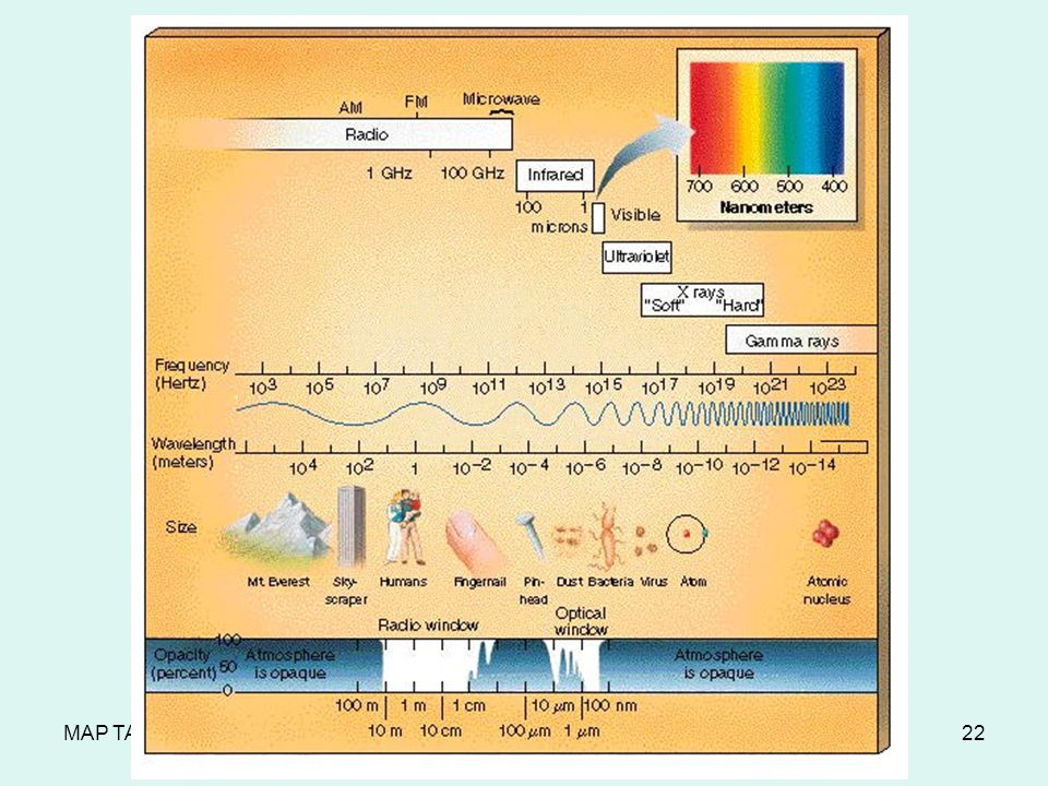 MAP TAP 2003-2004The Electromagnetic Spectrum22